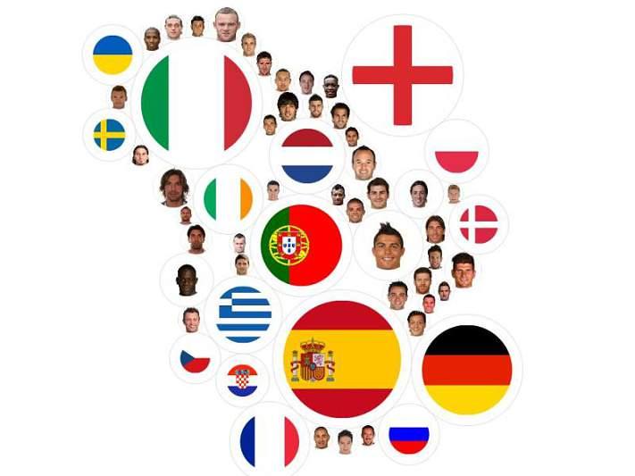 Espanha domina nos 11 jogadores mais tweetados do Euro2012