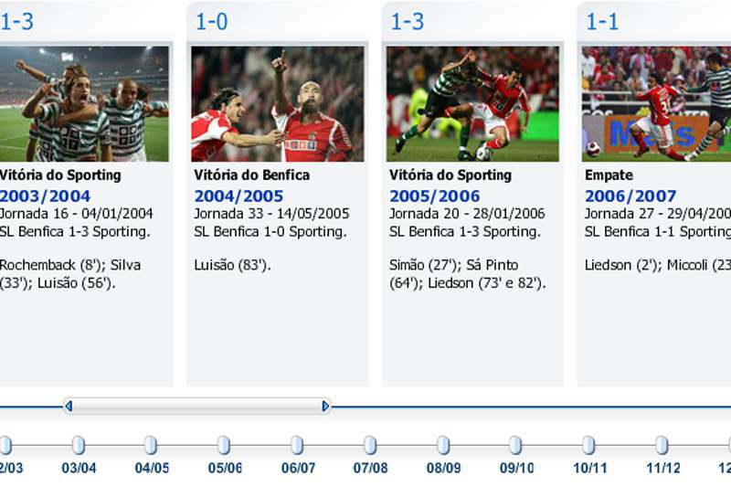 Cronologia Benfica x Sporting 2002-2013