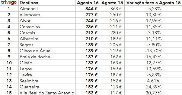Os destinos de praia mais caros em Portugal