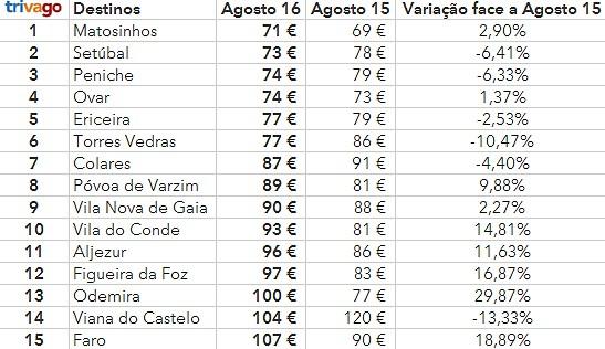 Destinos de praia mais económicos em Portugal