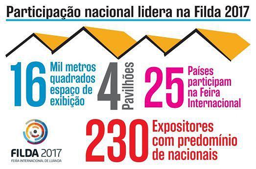 Participação nacional lidera na Filda 2017