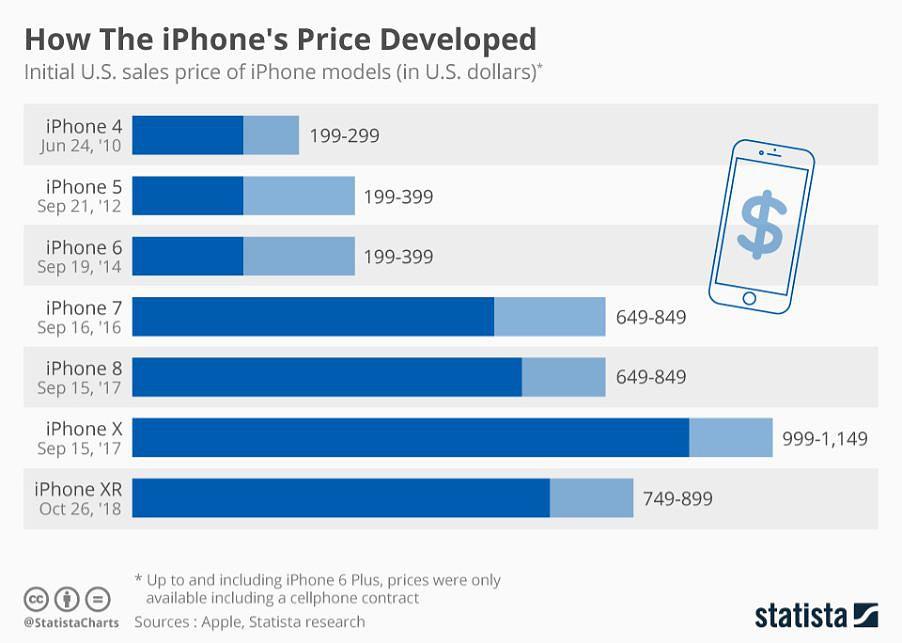 Tek Tabela evolução preços iphone