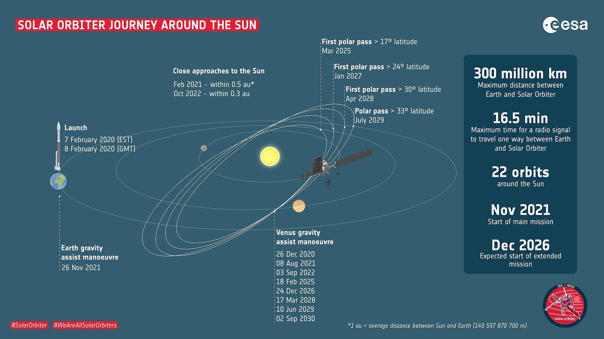 A rota que a sonda Solar Orbiter seguirá à volta do Sol.