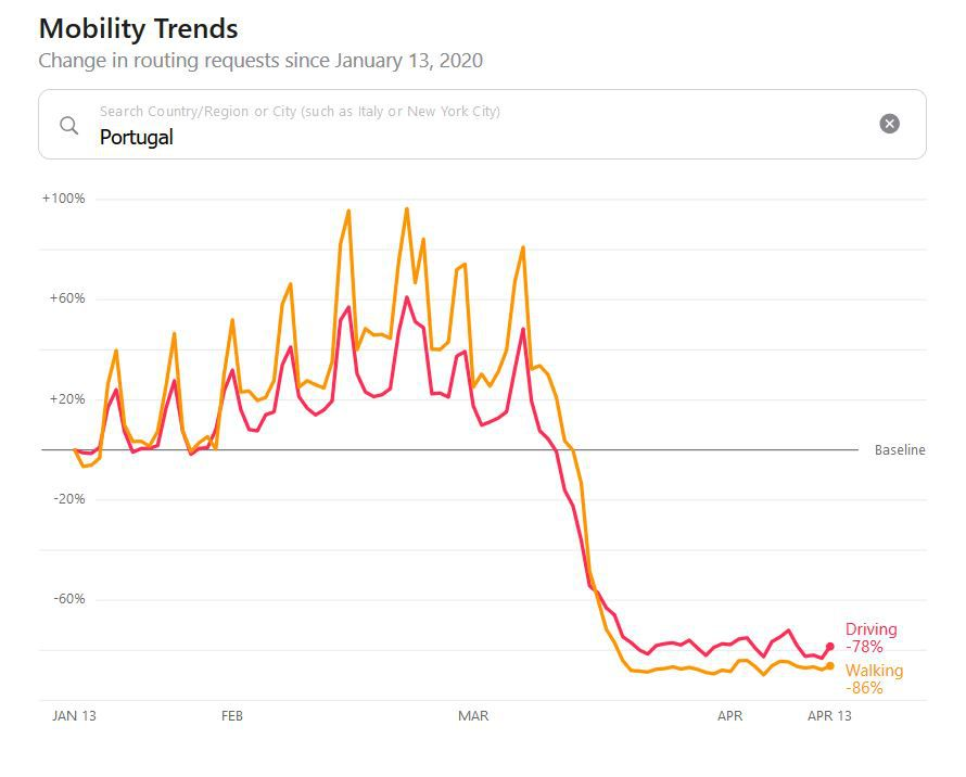 Apple Mobility Trend Reports