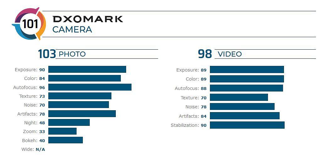Pontuação DXoMark | iPhone SE 2020