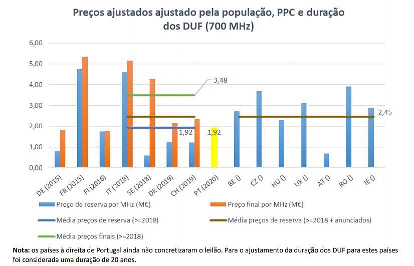 Veja as regras do leilão para 5G em Portugal