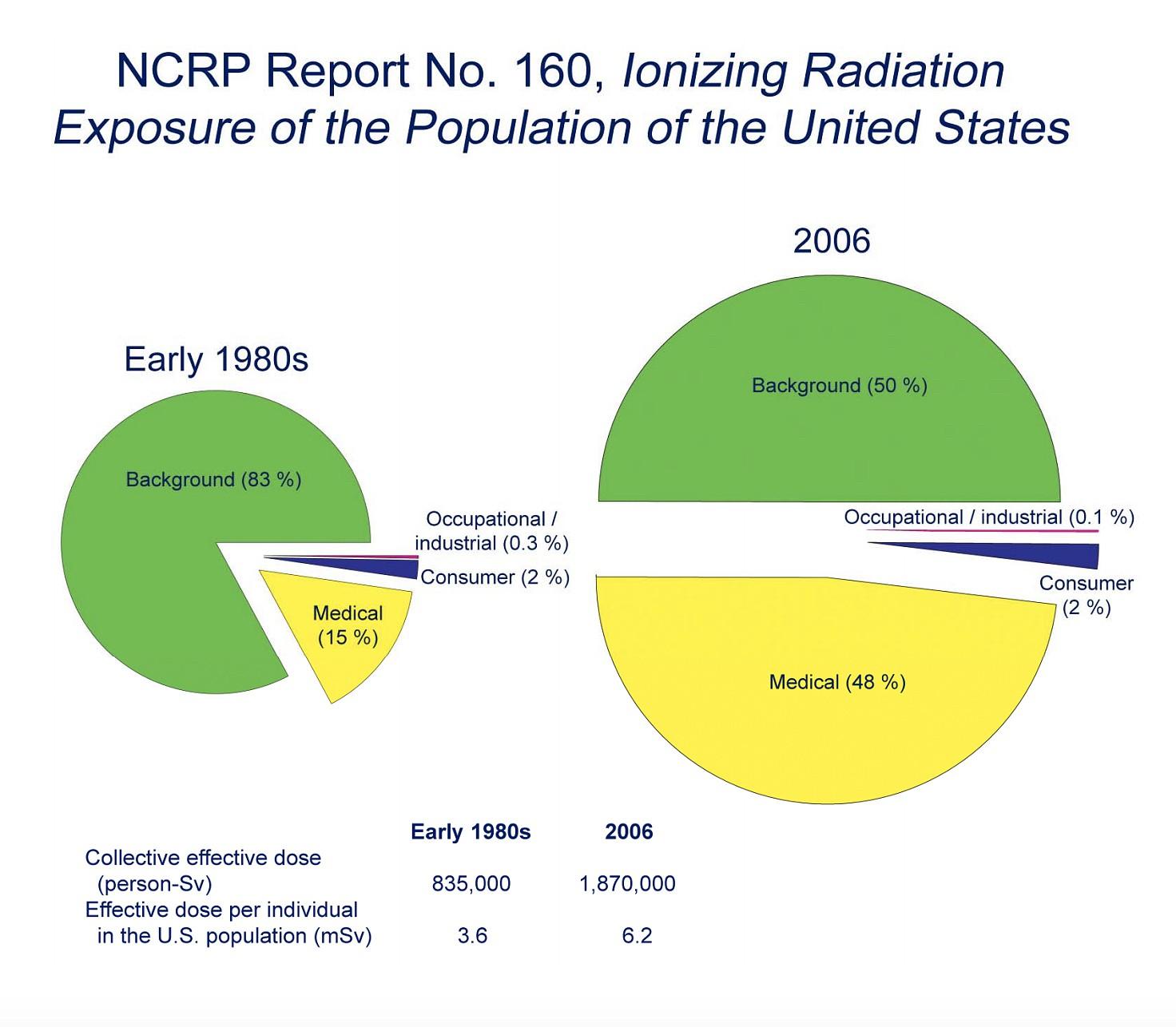 Radioactividade