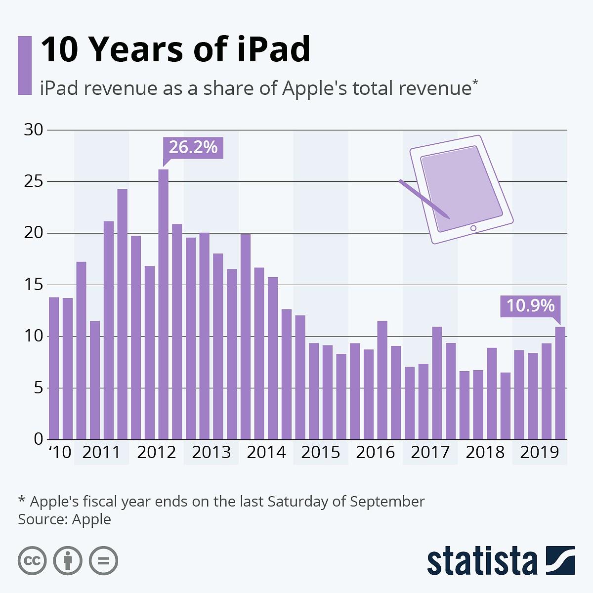 Evolução da contribuição das vendas de iPod para a Apple