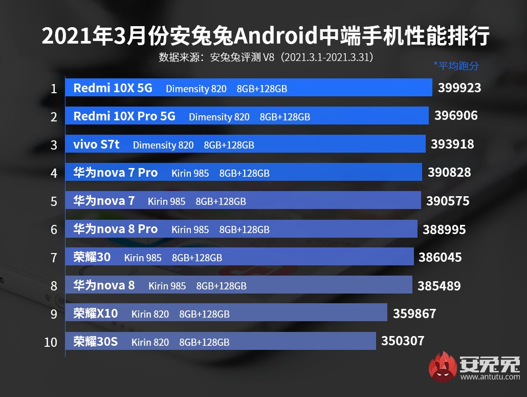 AnTuTu | March's most powerful mid-range smartphones