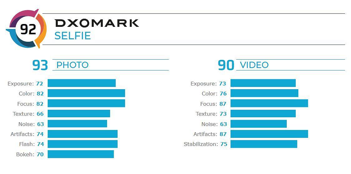 Classificação das funcionalidades fotográficas e de vídeo da câmara frontal do iPhone 11 Pro Max