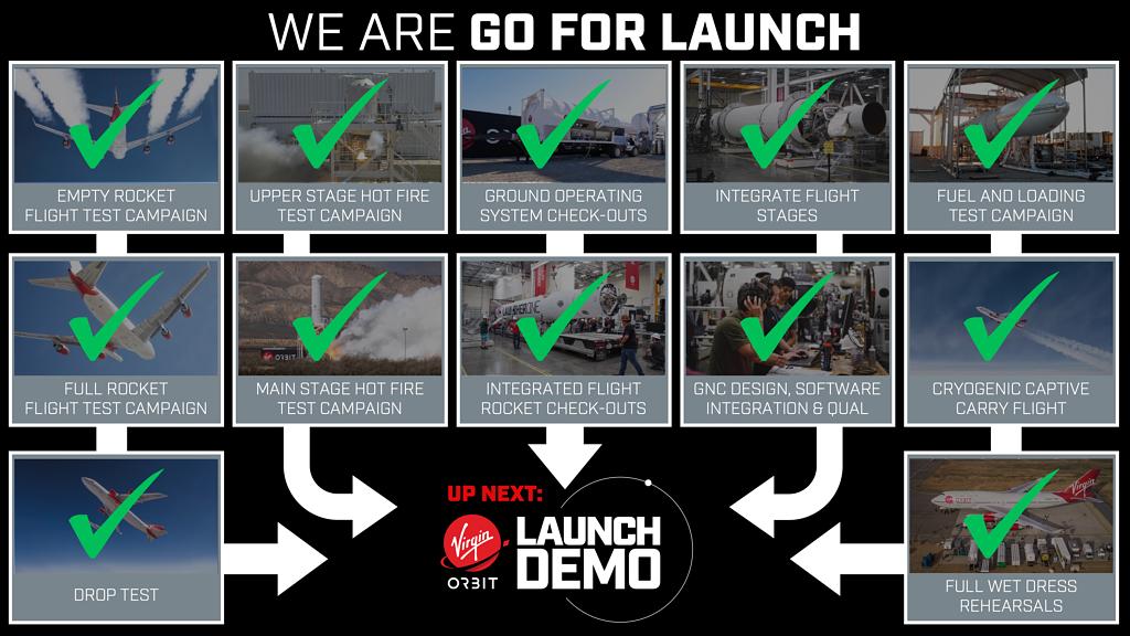 Etapas dos testes do foguetão LauncherOne