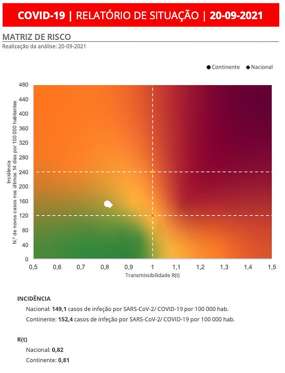 Matriz de risco da DGS