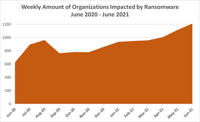 Check Point Research   Ransomware