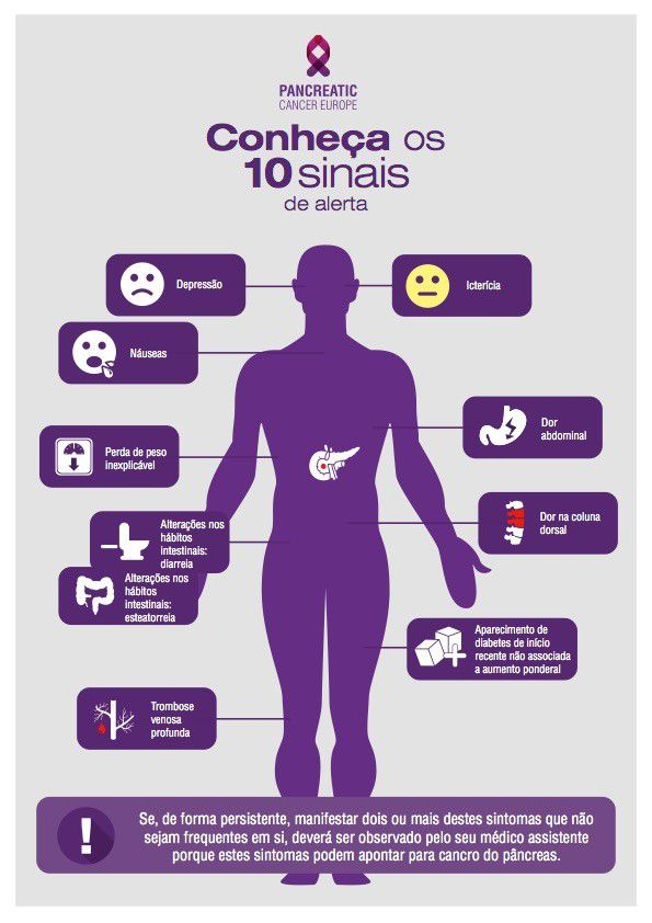 Cancro do pâncreas: É preciso escutar os sinais que considera banais