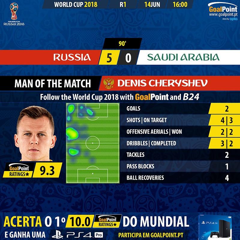 Mundial 2018  O Rússia 5–0 Arábia Saudita em números - Mundial 2018 ... d99f88e6f5dd9