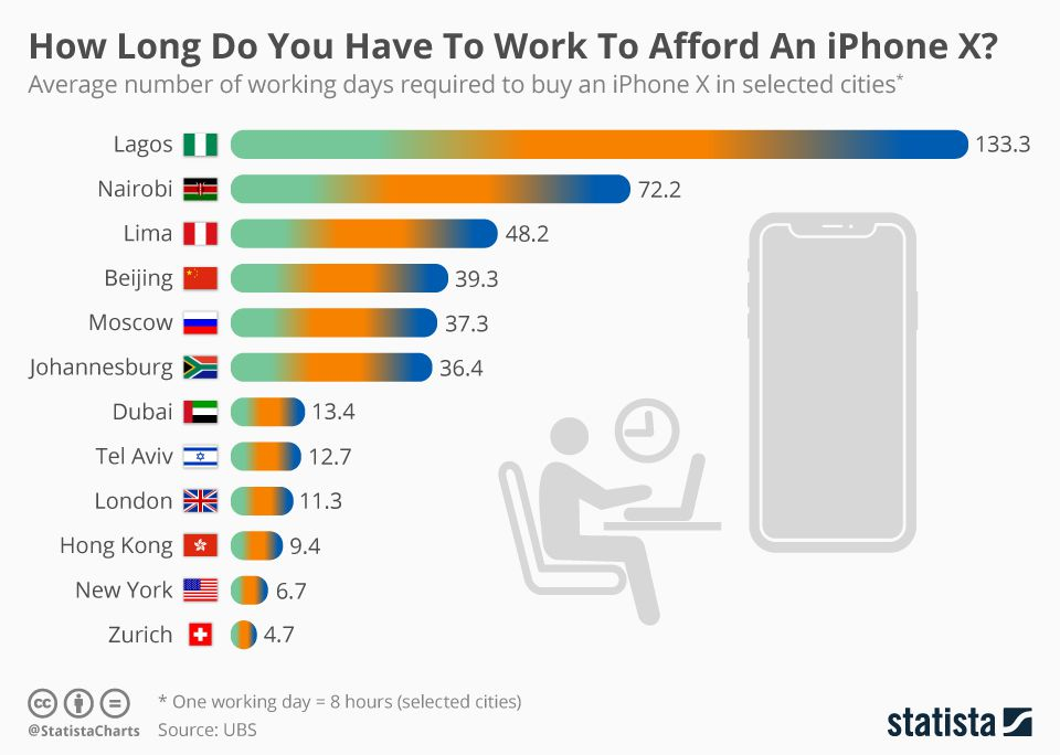 tek iphone x diferença de preços