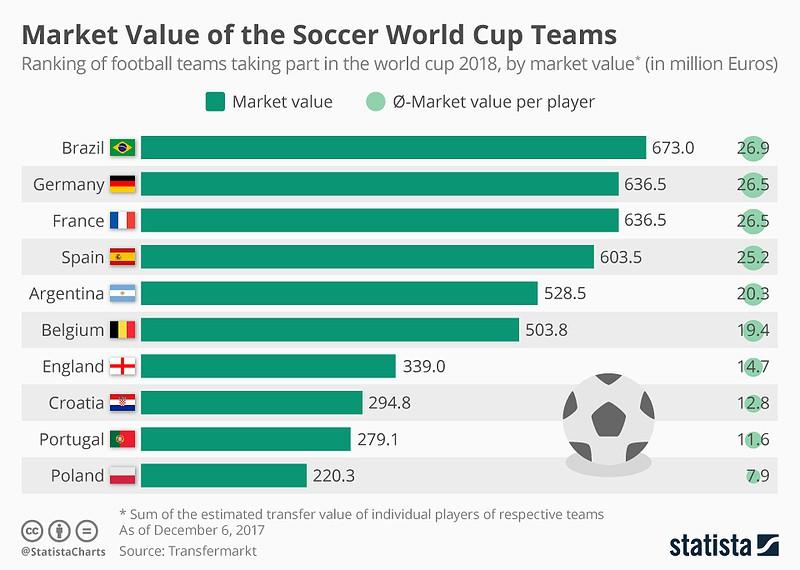 2e7804f87c Mundial 2018  Brasil é a seleção mais valiosa. Portugal aparece na ...