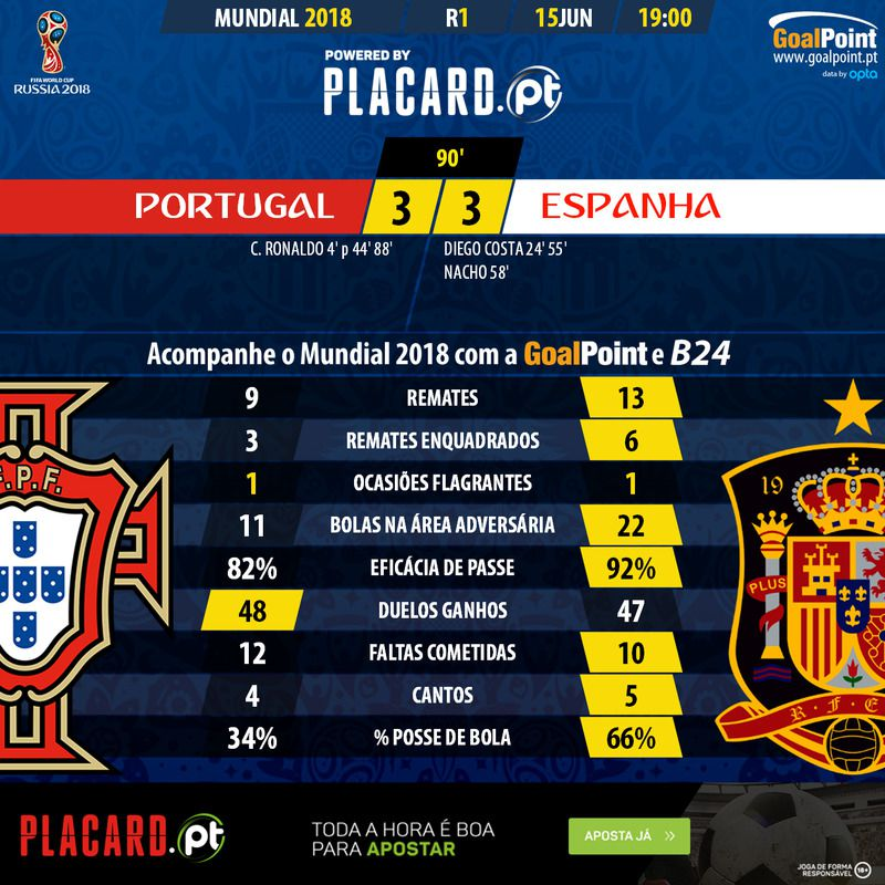 Mundial 2018  O Portugal-Espanha em números - Mundial 2018 - SAPO ... af107954e890e