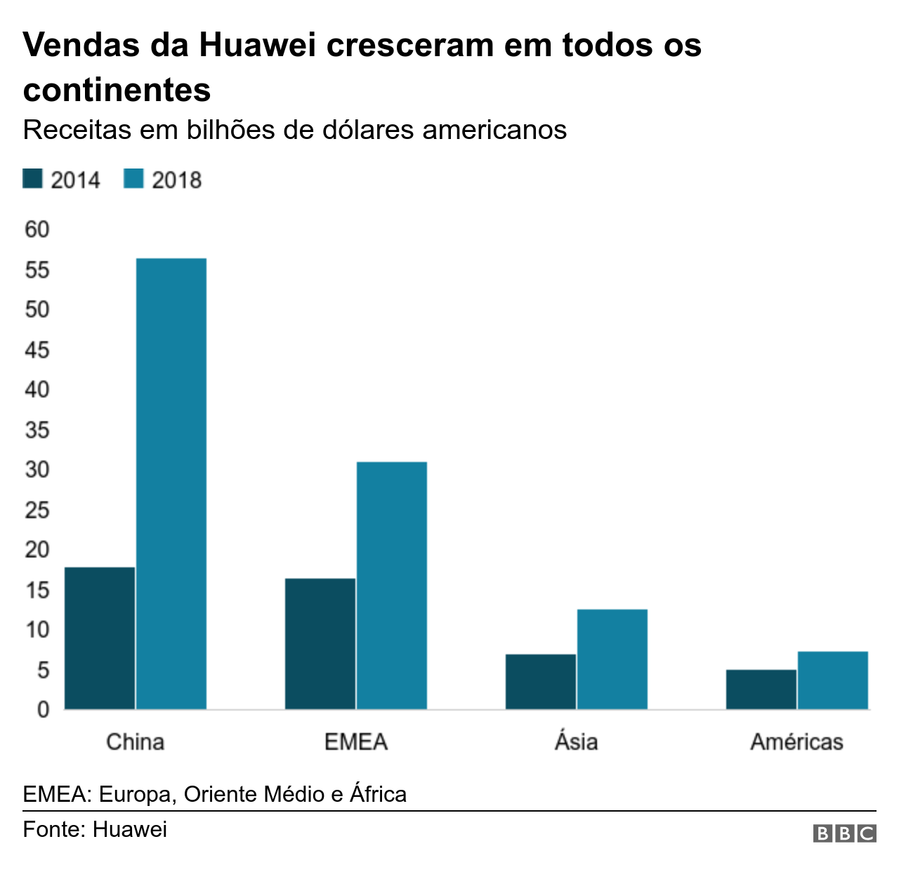 Gráfico mostra as vendas da Huawei por continente