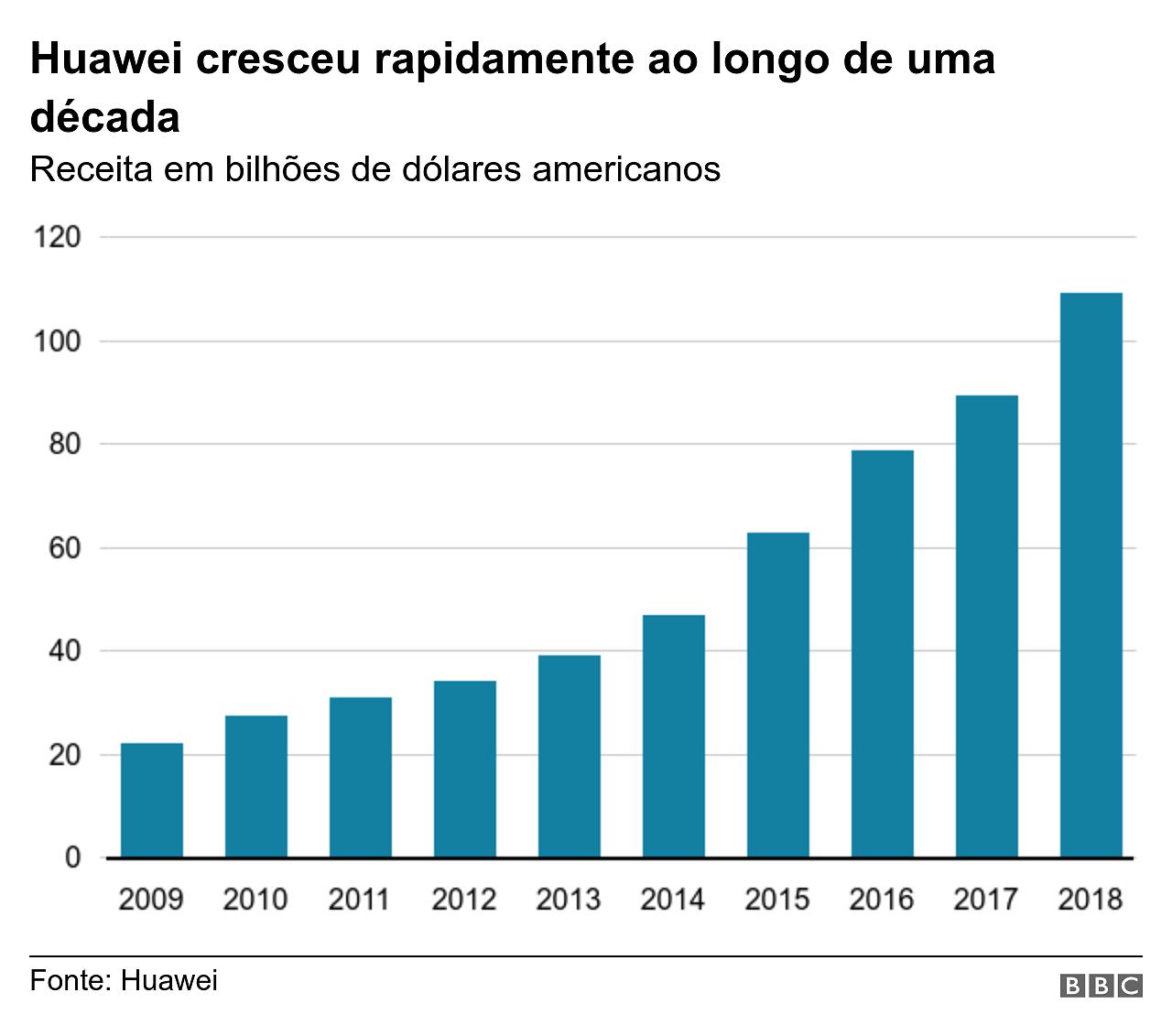 Gráfico mostra crescimento da Huawei