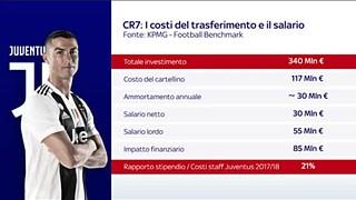 Sky Football Benchmark: